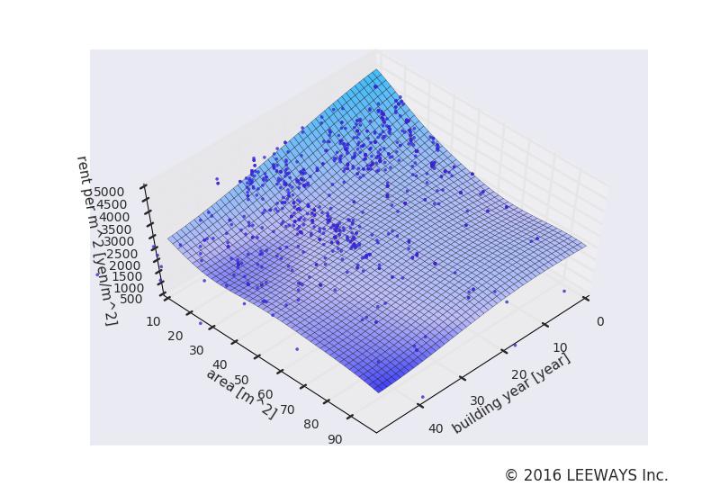 東長崎 人工知能・機械学習による不動産投資分析