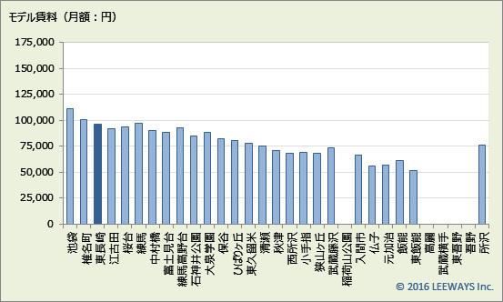 東長崎 不動産投資分析