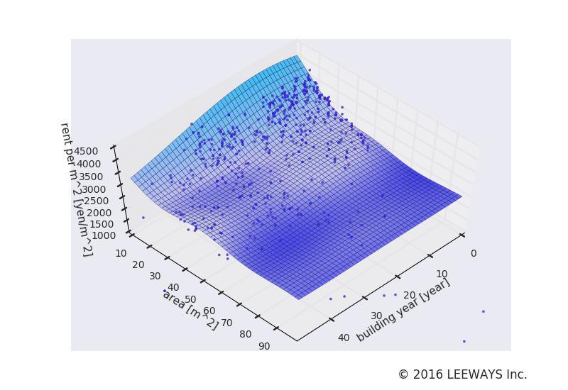 桜台 人工知能・機械学習による不動産投資分析