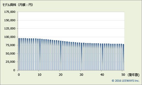桜台 不動産投資分析