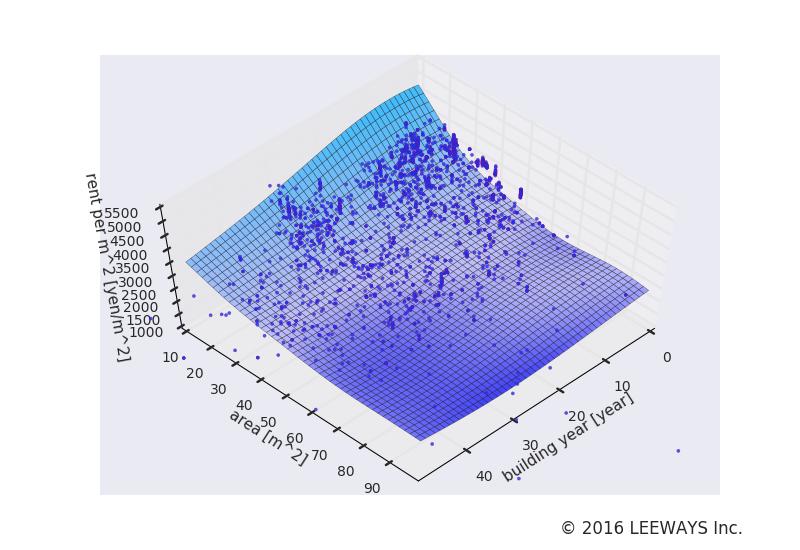 練馬 人工知能・機械学習による不動産投資分析