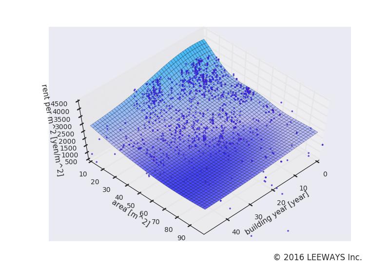 中村橋 人工知能・機械学習による不動産投資分析
