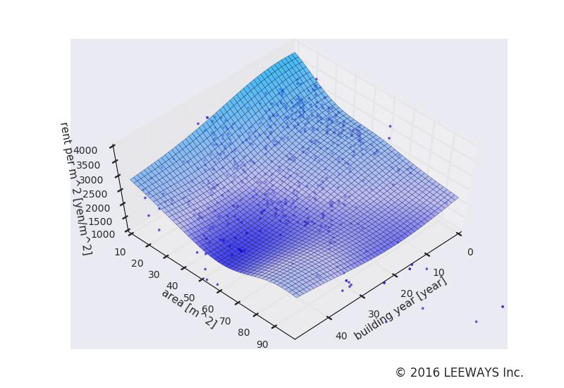 富士見台 人工知能・機械学習による不動産投資分析