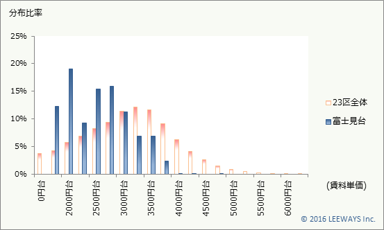 富士見台 不動産投資分析