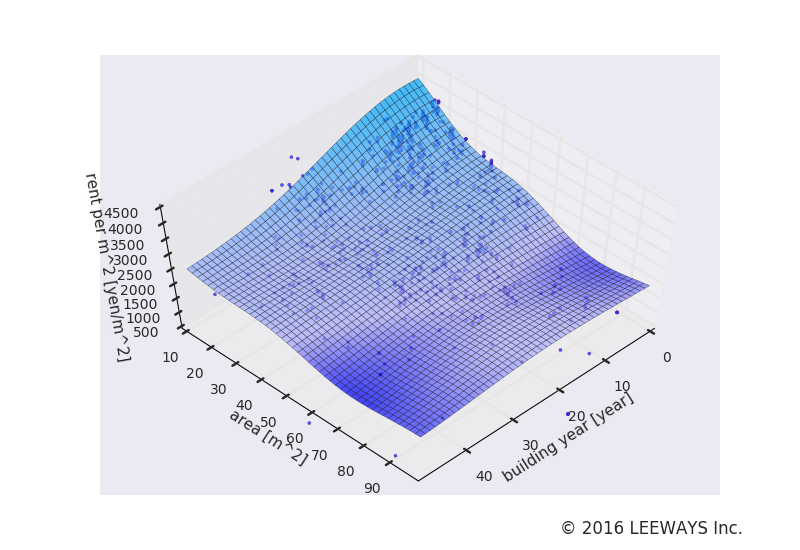練馬高野台 人工知能・機械学習による不動産投資分析