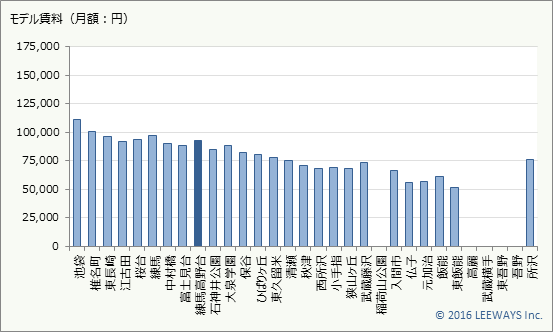 練馬高野台 不動産投資分析