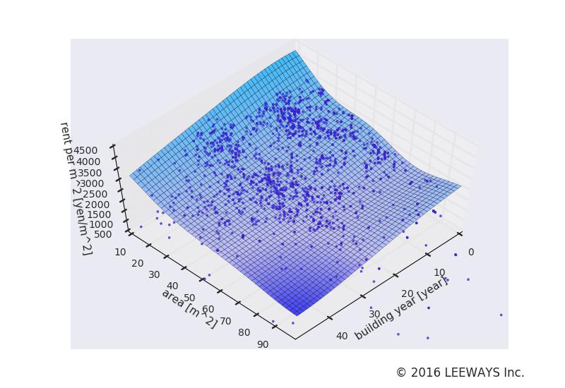 石神井公園 人工知能・機械学習による不動産投資分析