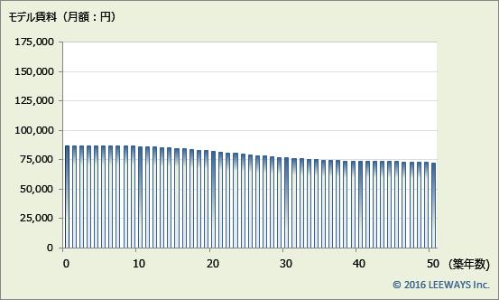 石神井公園 不動産投資分析