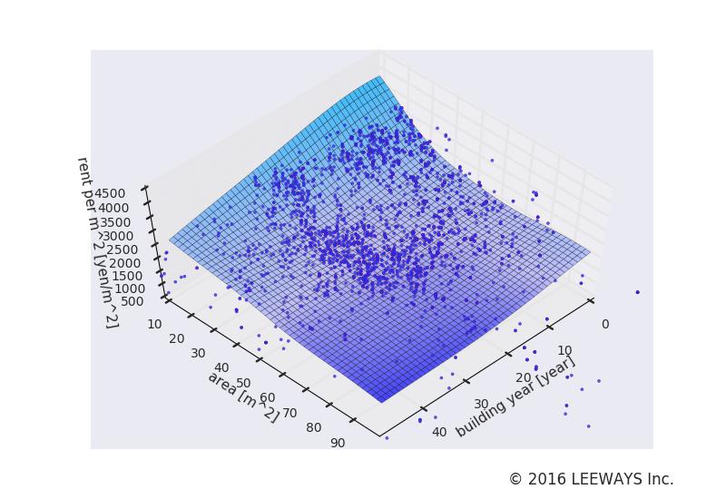 大泉学園 人工知能・機械学習による不動産投資分析