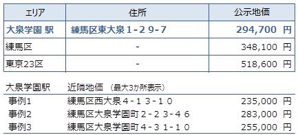 大泉学園 不動産投資分析