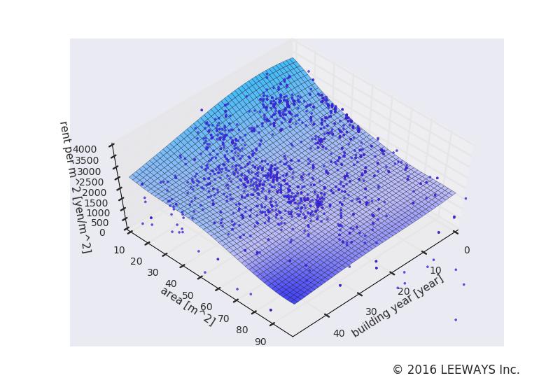 保谷 人工知能・機械学習による不動産投資分析