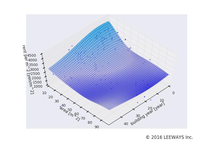 新桜台 人工知能・機械学習による不動産投資分析