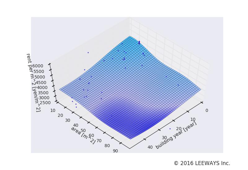 西武新宿 人工知能・機械学習による不動産投資分析