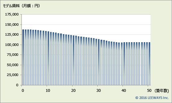 西武新宿 不動産投資分析