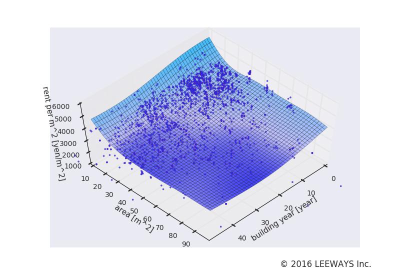 高田馬場 人工知能・機械学習による不動産投資分析