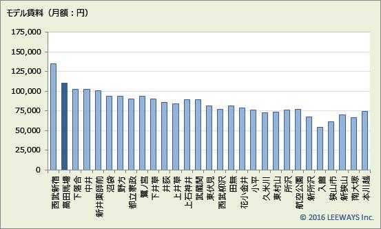 高田馬場 不動産投資分析
