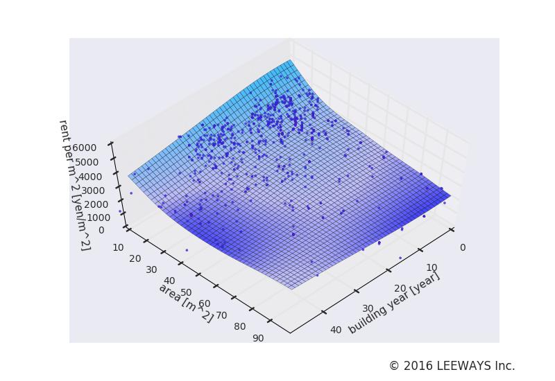 中井 人工知能・機械学習による不動産投資分析