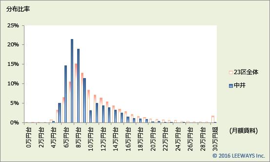 中井 不動産投資分析