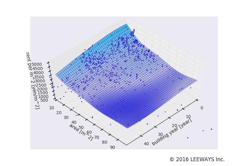 新井薬師前 人工知能・機械学習による不動産投資分析