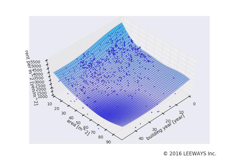 沼袋 人工知能・機械学習による不動産投資分析