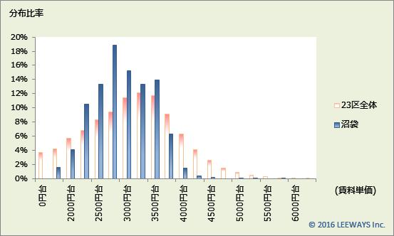沼袋 不動産投資分析