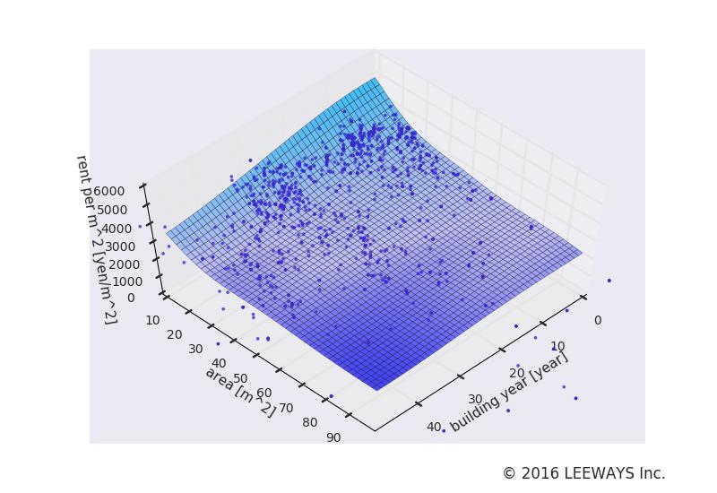 野方 人工知能・機械学習による不動産投資分析