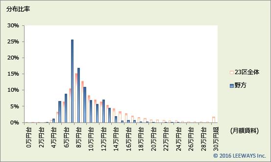 野方 不動産投資分析