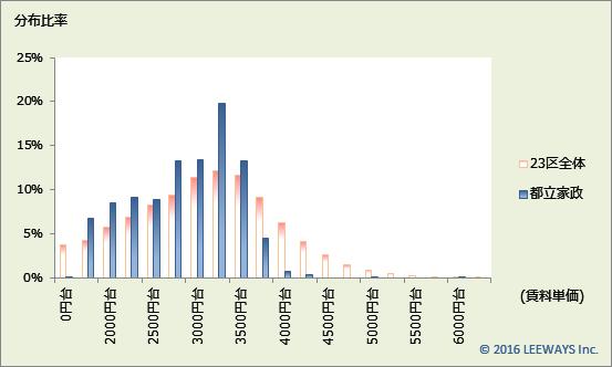 都立家政 不動産投資分析