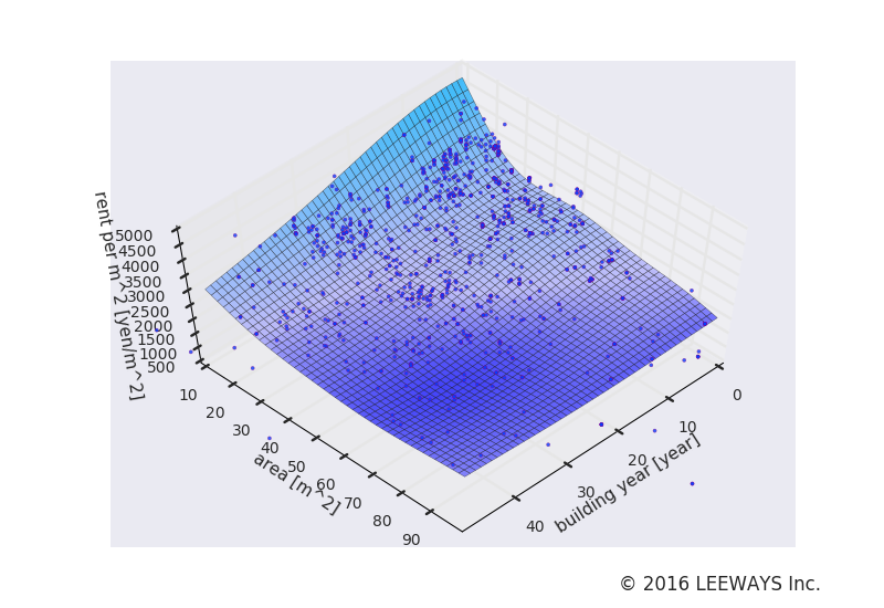 鷺ノ宮 人工知能・機械学習による不動産投資分析