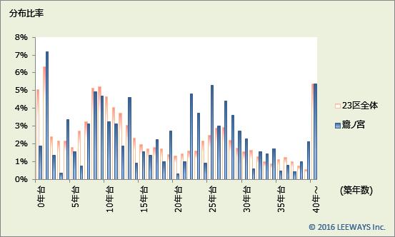 鷺ノ宮 不動産投資分析