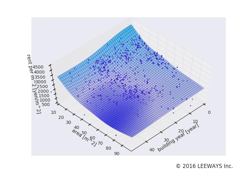 上井草 人工知能・機械学習による不動産投資分析