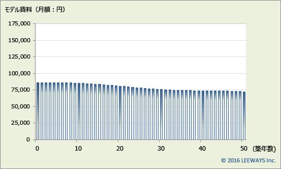 上井草 不動産投資分析
