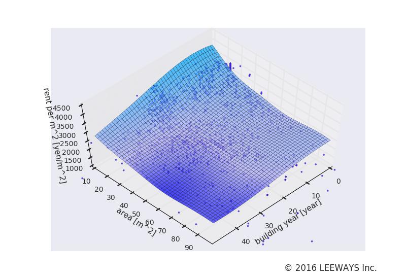 上石神井 人工知能・機械学習による不動産投資分析