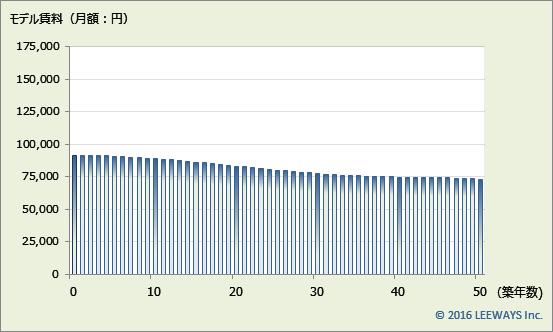 上石神井 不動産投資分析