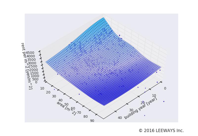 武蔵関 人工知能・機械学習による不動産投資分析