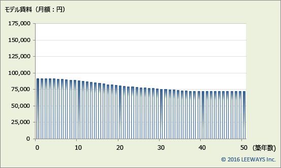武蔵関 不動産投資分析
