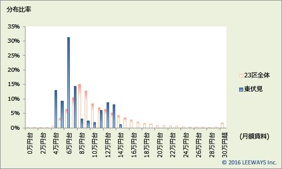 東伏見 不動産投資分析