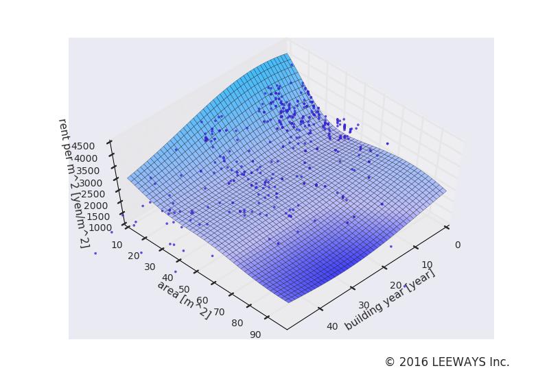 京成曳舟 人工知能・機械学習による不動産投資分析