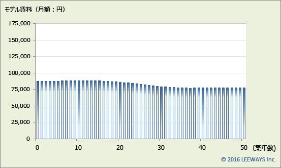 京成曳舟 不動産投資分析