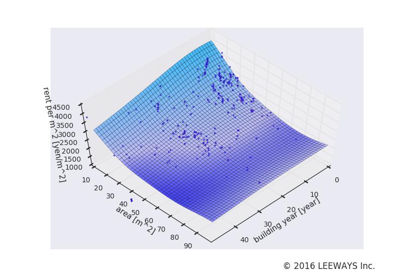 八広 人工知能・機械学習による不動産投資分析