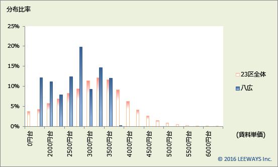 八広 不動産投資分析