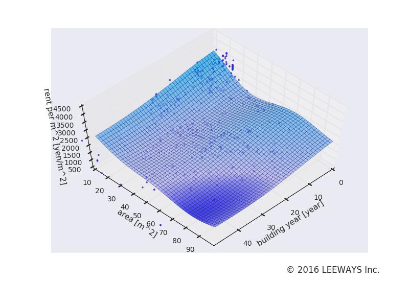 四ツ木 人工知能・機械学習による不動産投資分析