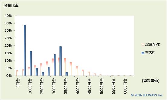 四ツ木 不動産投資分析