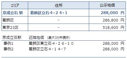 京成立石 不動産投資分析