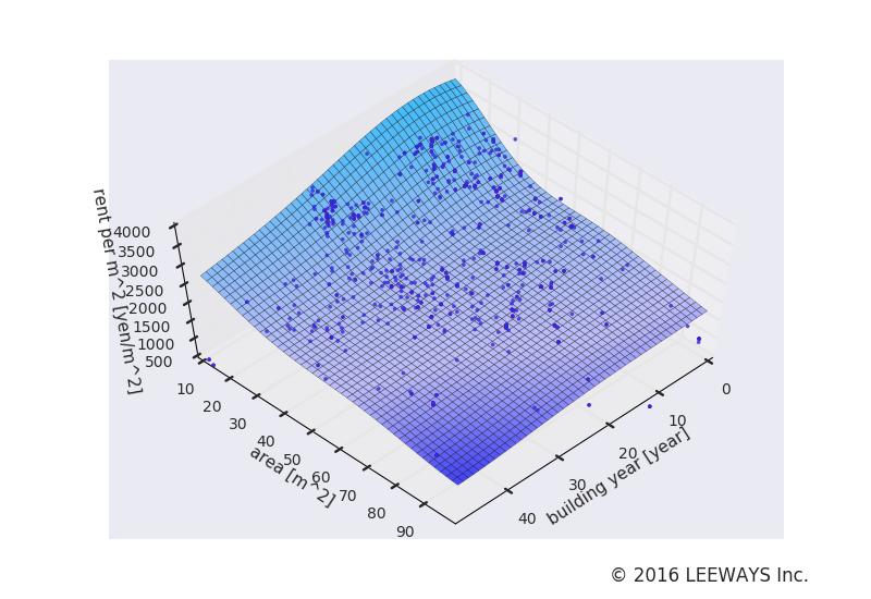 京成高砂 人工知能・機械学習による不動産投資分析