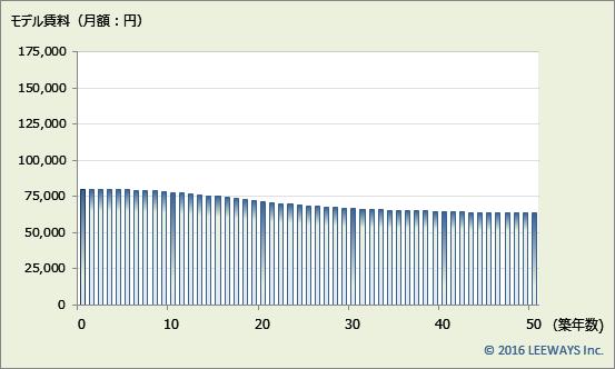 京成高砂 不動産投資分析