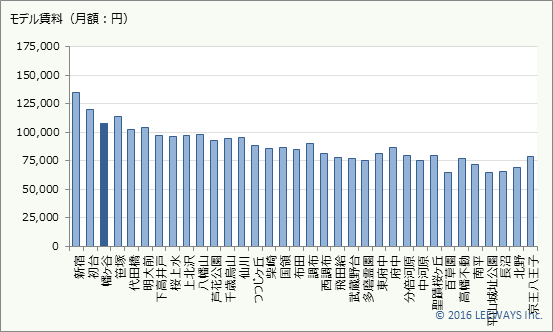 幡ヶ谷 不動産投資分析
