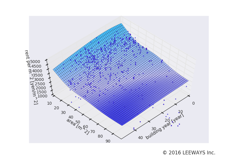 明大前 人工知能・機械学習による不動産投資分析