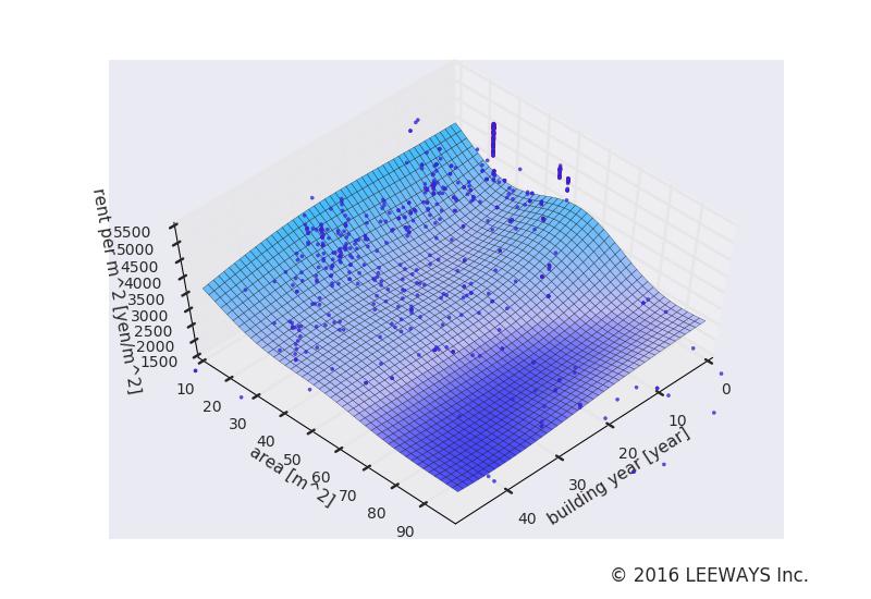 下高井戸 人工知能・機械学習による不動産投資分析