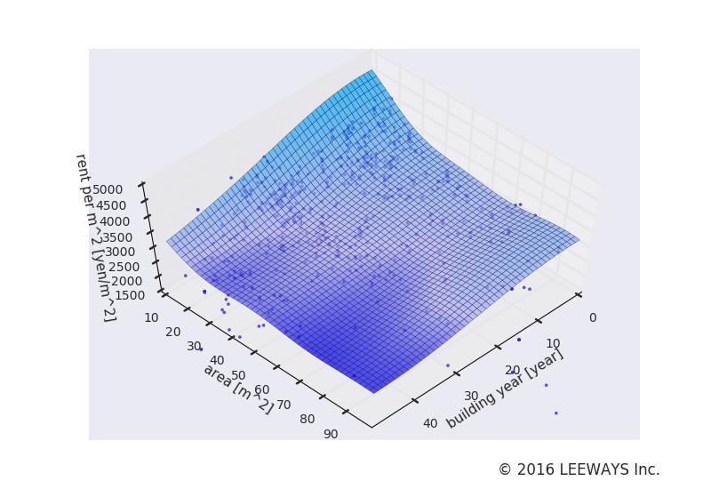 桜上水 人工知能・機械学習による不動産投資分析